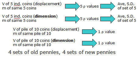penny density lab report