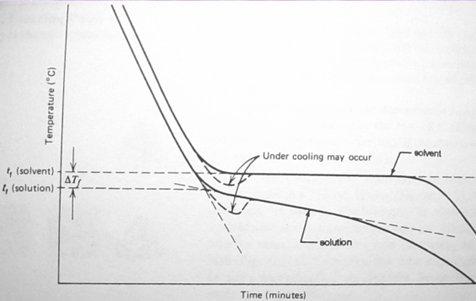fp.depression.curve.jpg